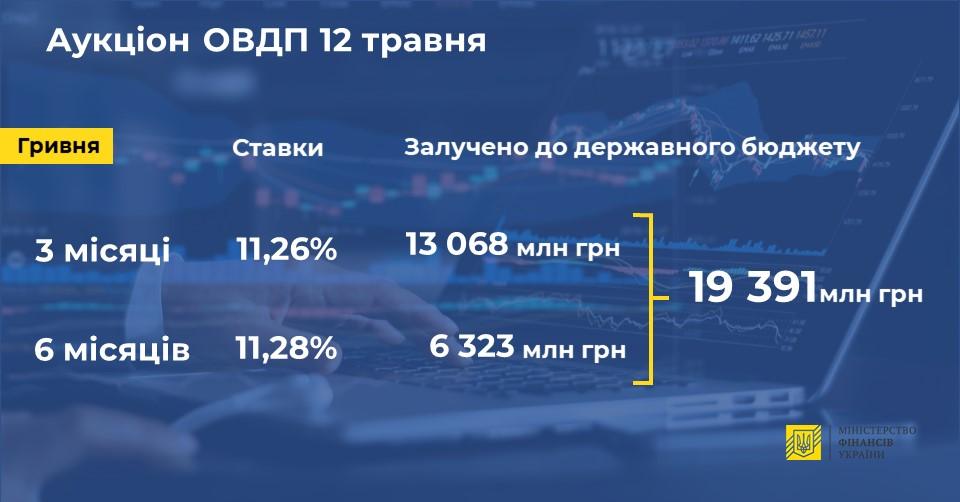 Минфин привлек более 19 млрд грн на аукционах ОВГЗ