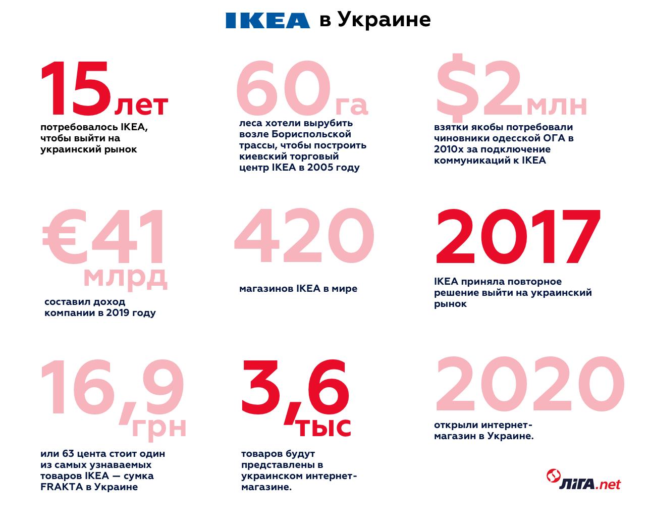 Инфографика LIGA.net / Александр Надельнюк