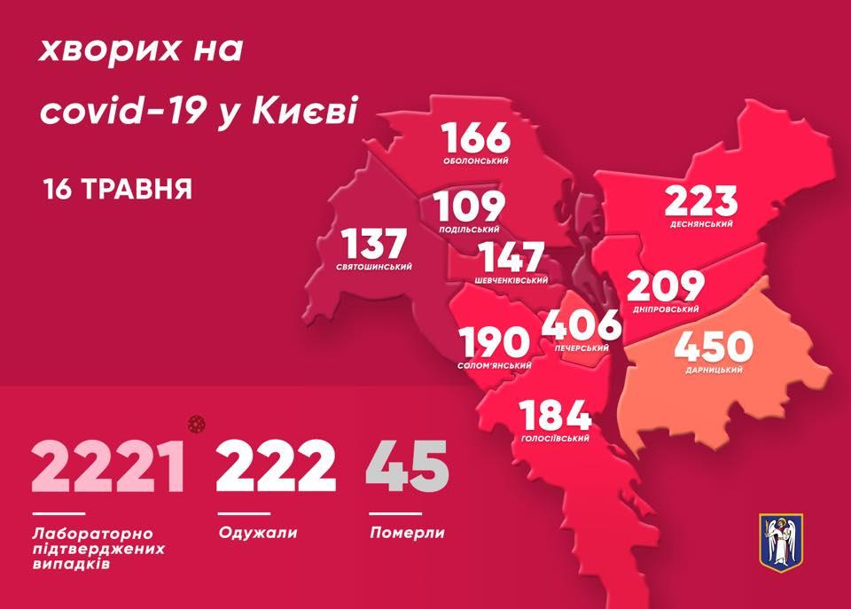 Данные по районам Киева