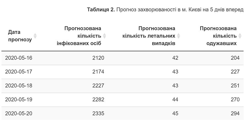 Таблица заболевания COVID-19 на пять дней в Киеве