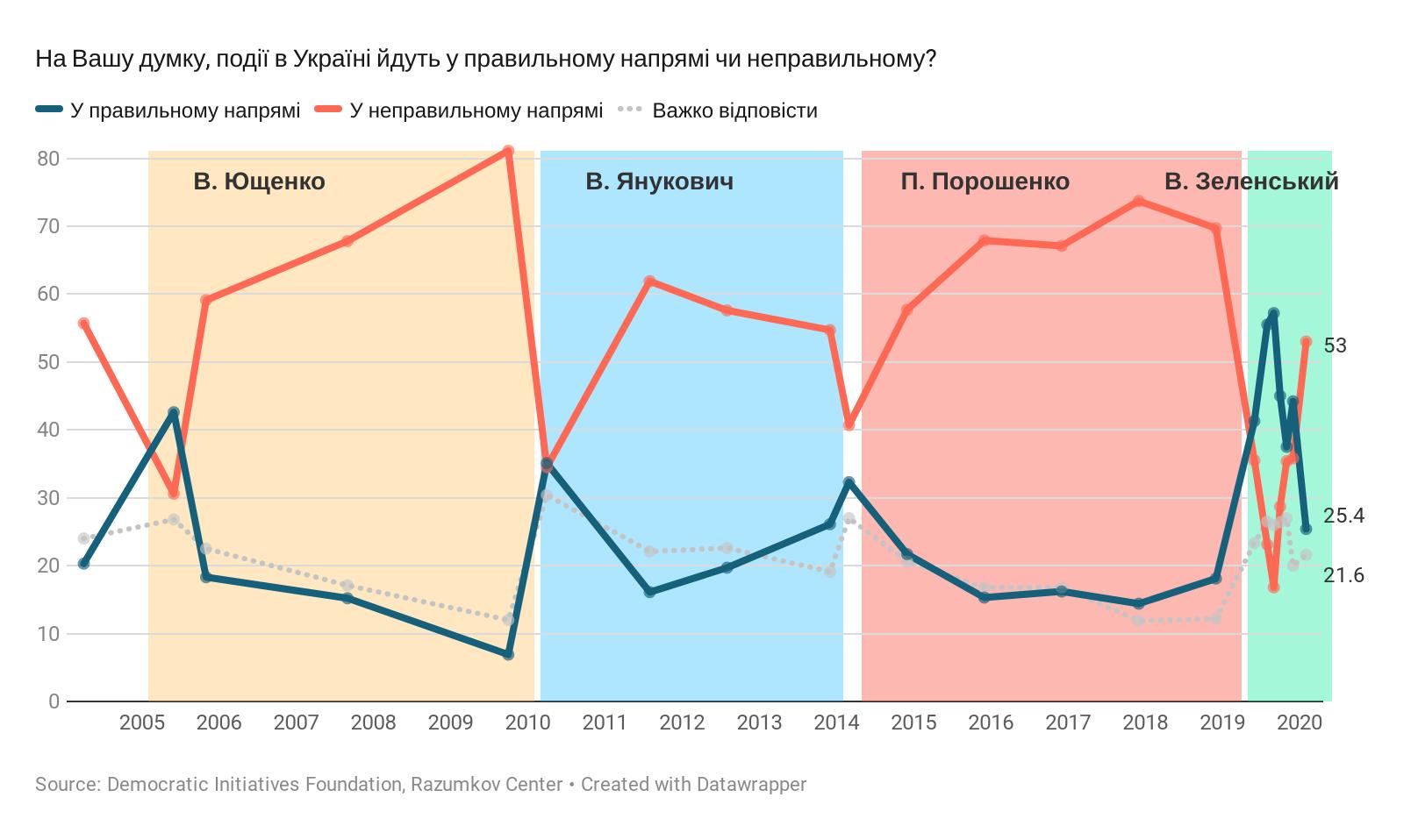 И Зеленский ведет не туда, или Как социальное недовольство превращается в сепаратизм