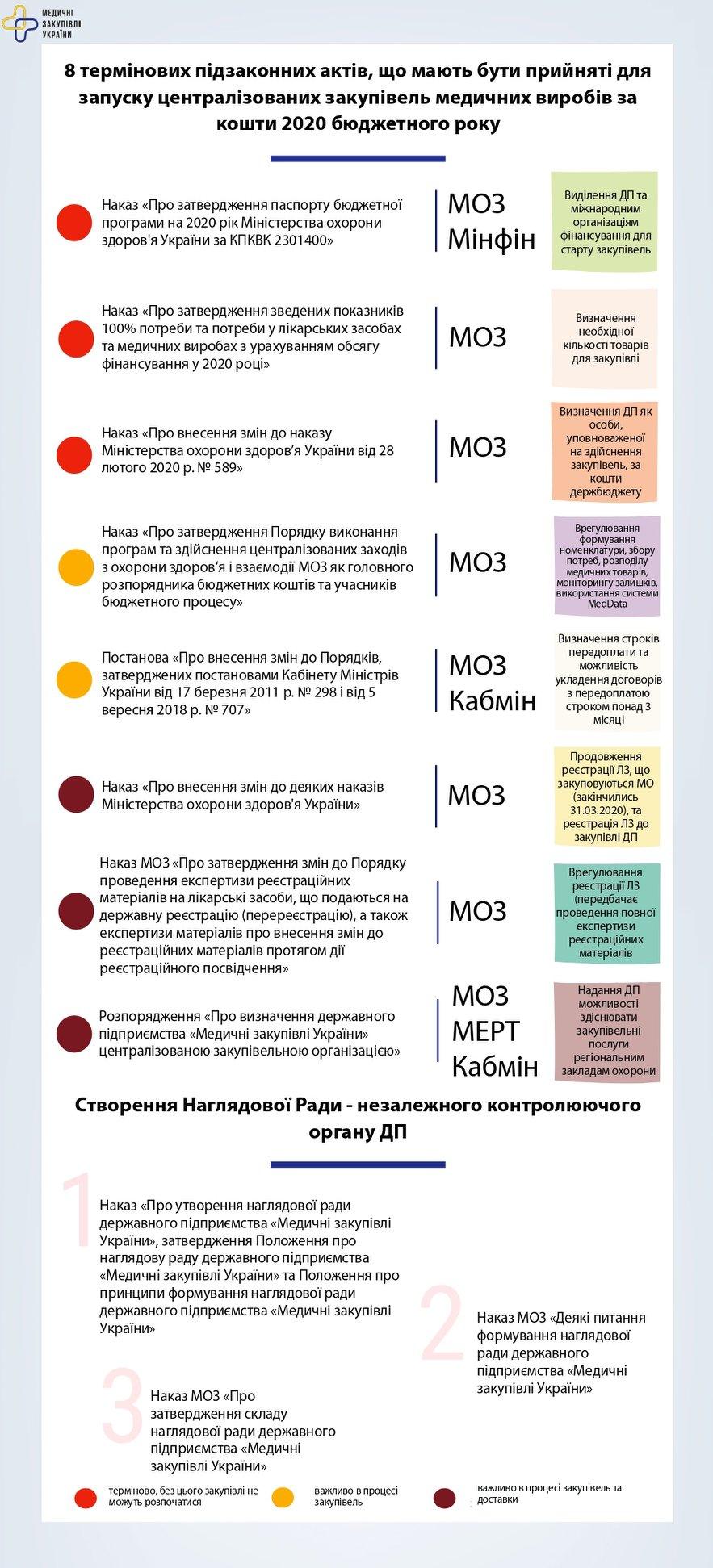 Украина еще не начала закупку лекарств. Кто в смертельной опасности, а кто заработает