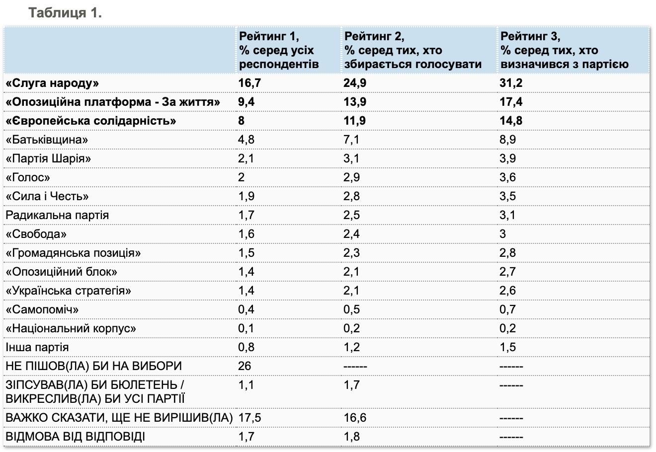 Рейтинг партий – середина мая 2020. Опрос и таблица КМИС
