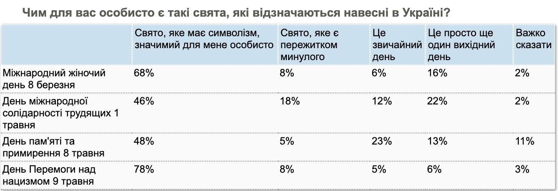 Воевали за чужие интересы? Украинцы высказались о Дне Победы – опрос КМИС