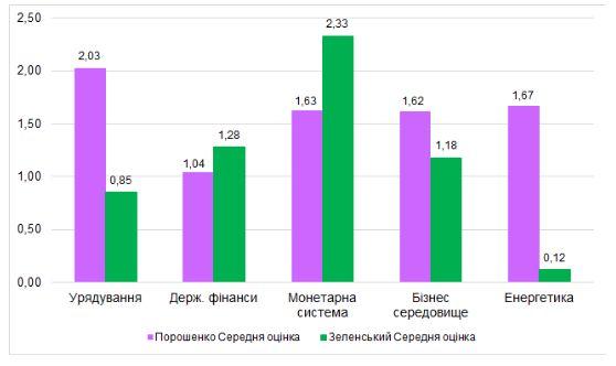 Зеленский VS Порошенко: кто оказался большим реформатором за первый год