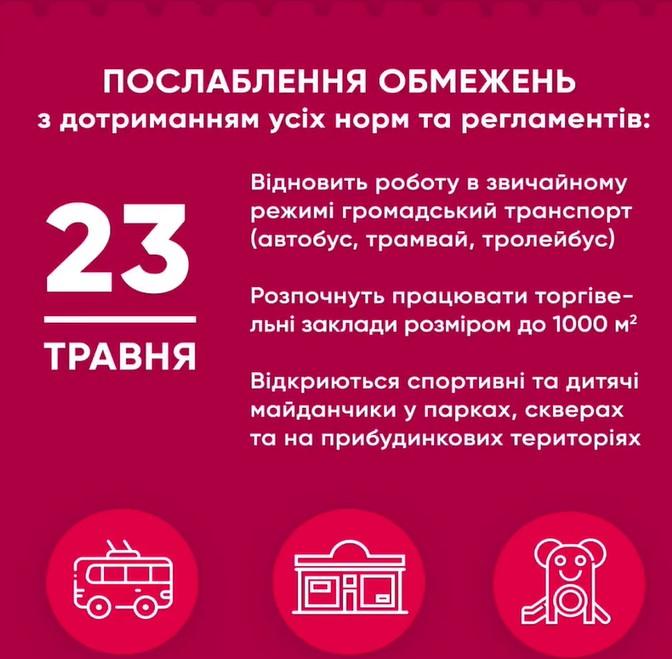 Кличко рассказал, как в Киеве ослабят карантин 23 и 25 мая, а также 1 июня