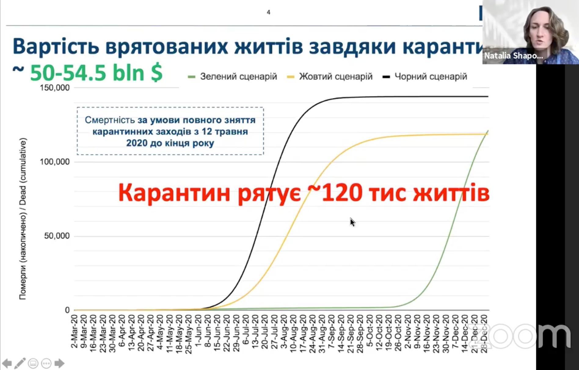Київська школа економіки порахувала, скільки втрачає Україна через карантин