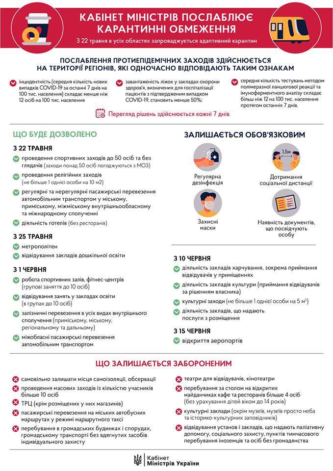 Второй этап ослабления карантина (Инфографика - пресс-служба Кабмина)