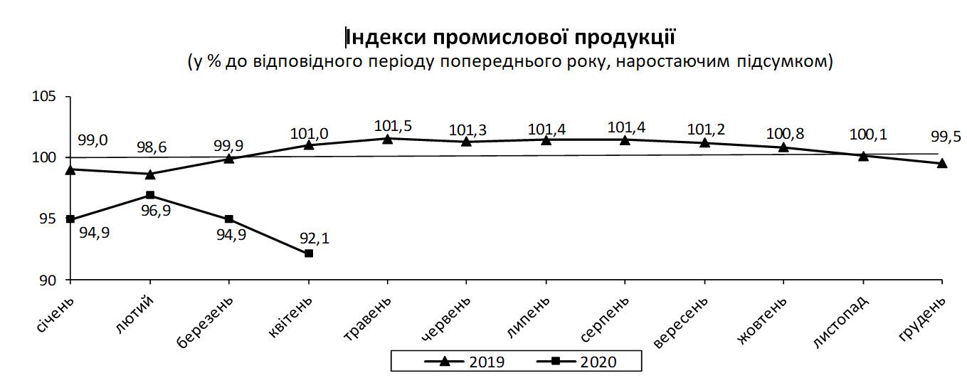 Падіння промвиробництва в Україні прискорилося до 16,2%