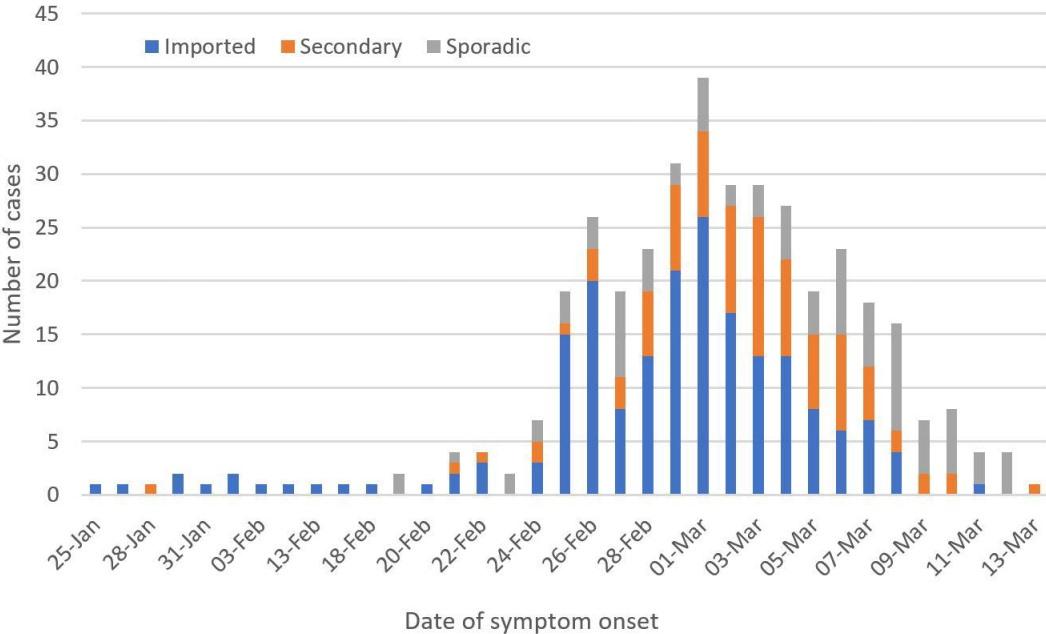 Какие симптомы были у первых сотен заболевших коронавирусом в Британии – список