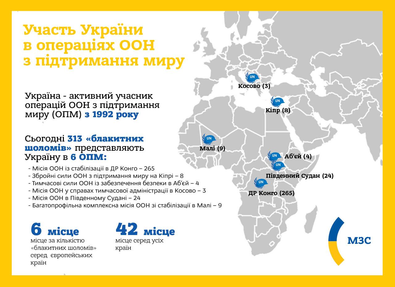 Украинские миротворцы ООН (Инфографика: МИД)