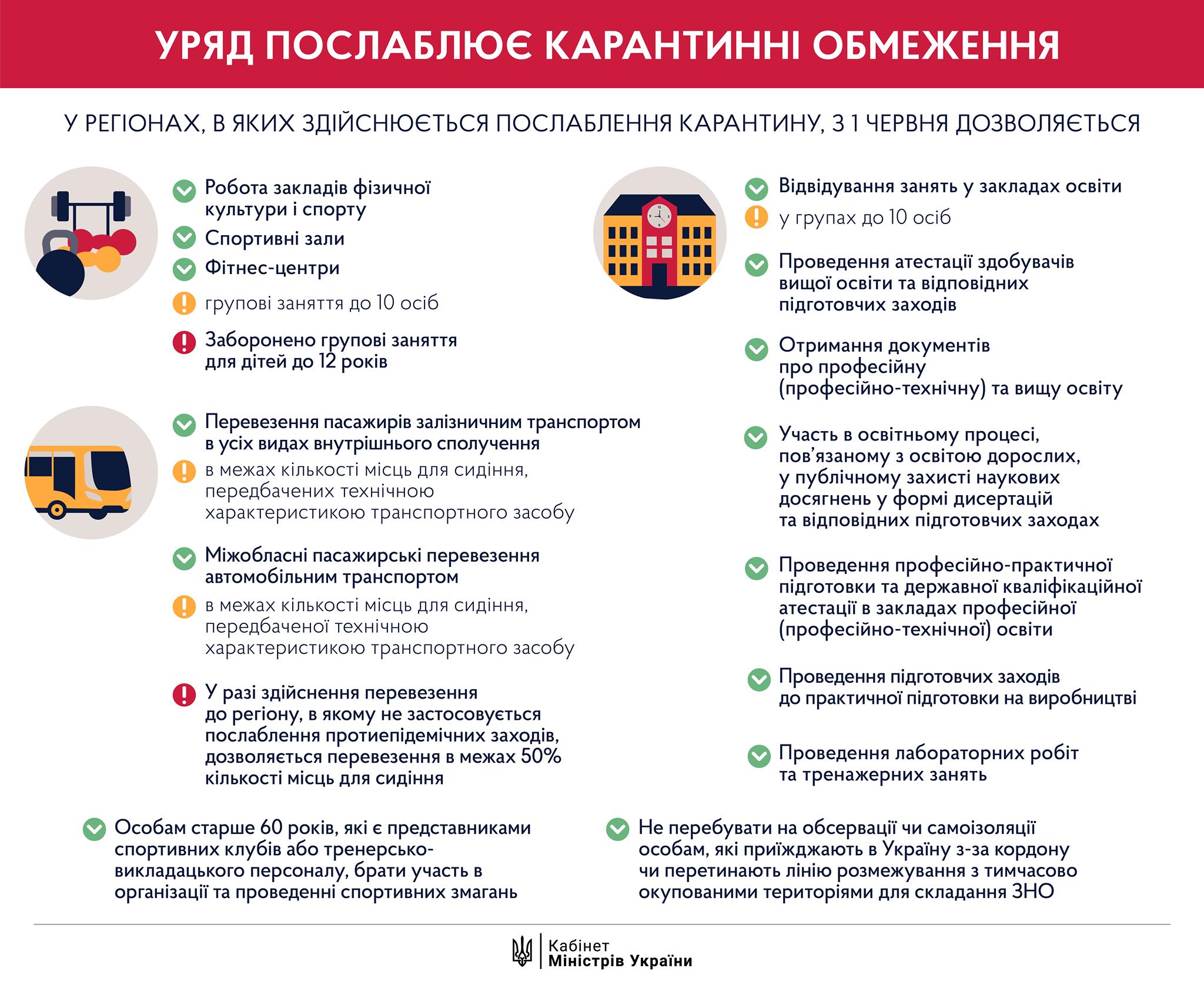В Украине ослабляют карантин: что откроется сегодня – инфографика