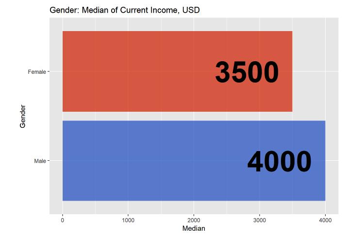 Фіндиректор в українському IT в середньому заробляє $3875 - дослідження