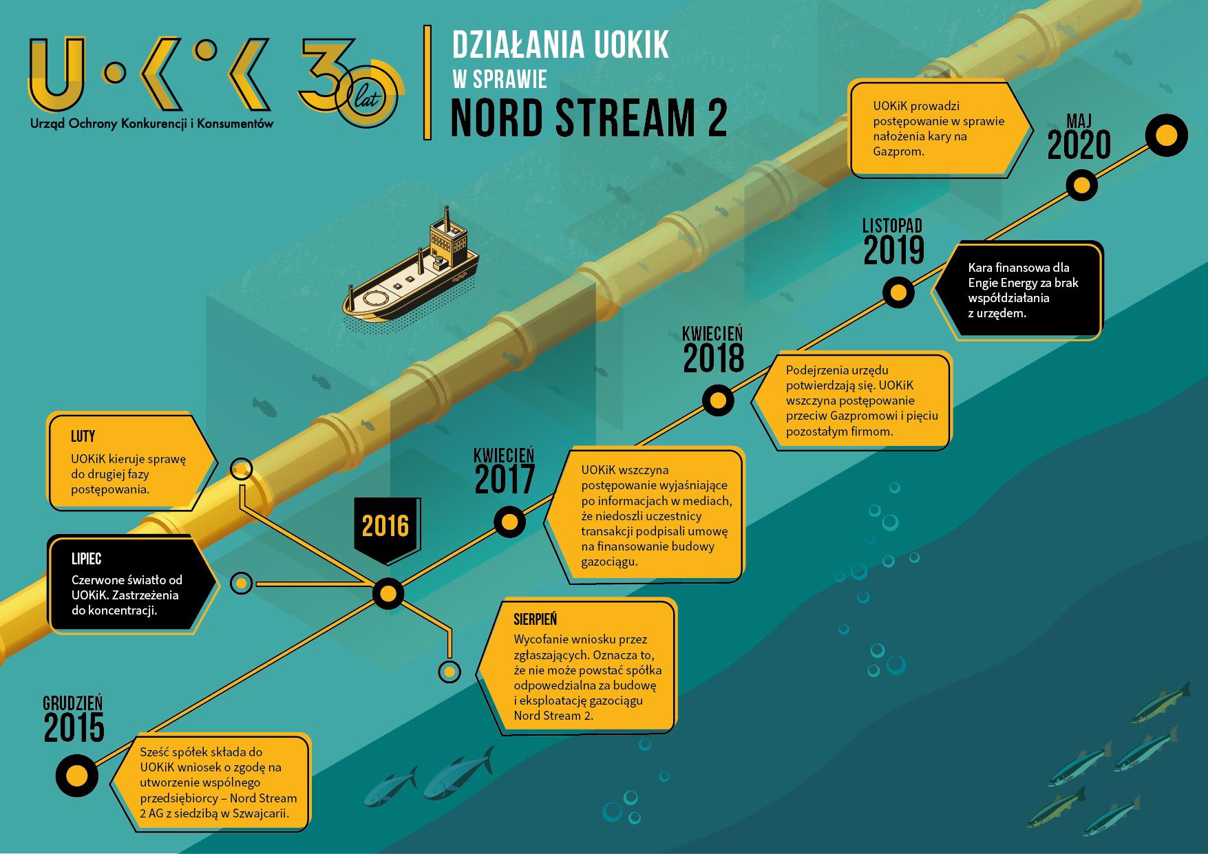 Северный поток-2. Польша грозит Газпрому штрафом в 50 млн евро