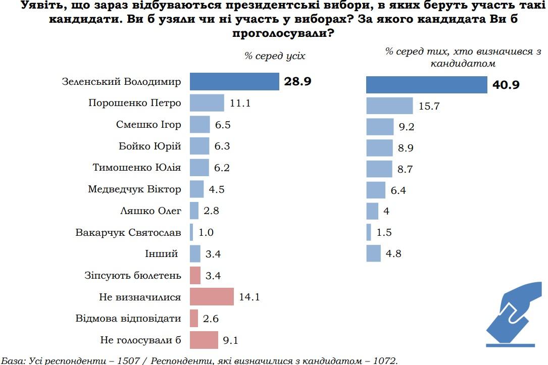 Если завтра выборы. Зеленский удерживает позиции, в опрос КМИС включен Медведчук