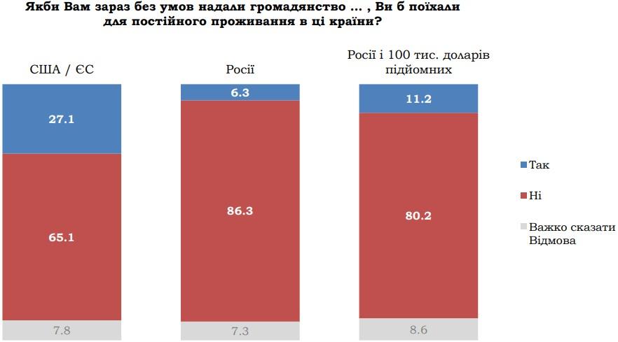 Українці не хочуть виїжджати до РФ навіть із громадянством і $100 000 підйомних