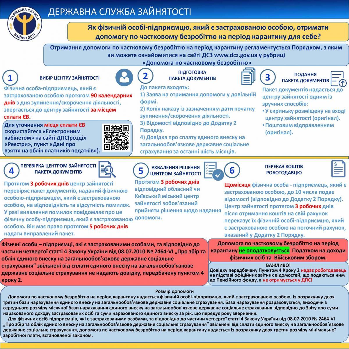 інфографіка центру зайнятості (dcz.gov.ua)