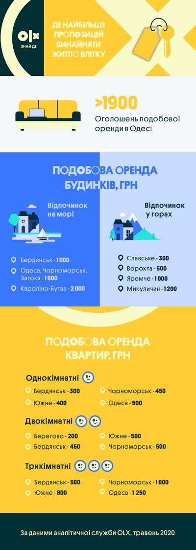 инфографика (blog.olx.ua)
