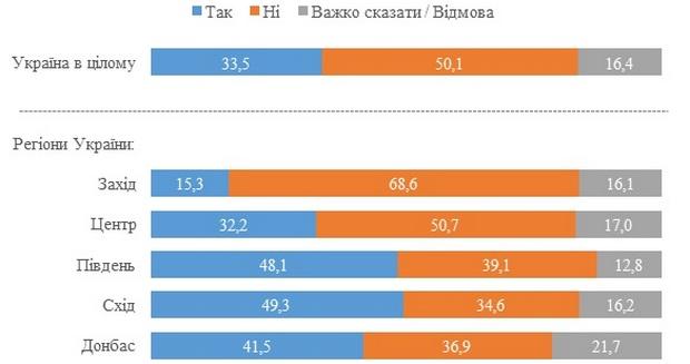 Опрос. 50% украинцев не жалеют о распаде СССР: данные по симпатикам политиков