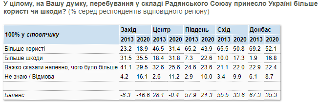 Опрос о вреде или пользе СССР, регионы - КМИС