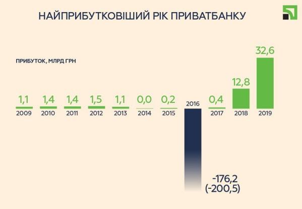 ПриватБанк перерахував державі 75% чистого прибутку за 2019 рік