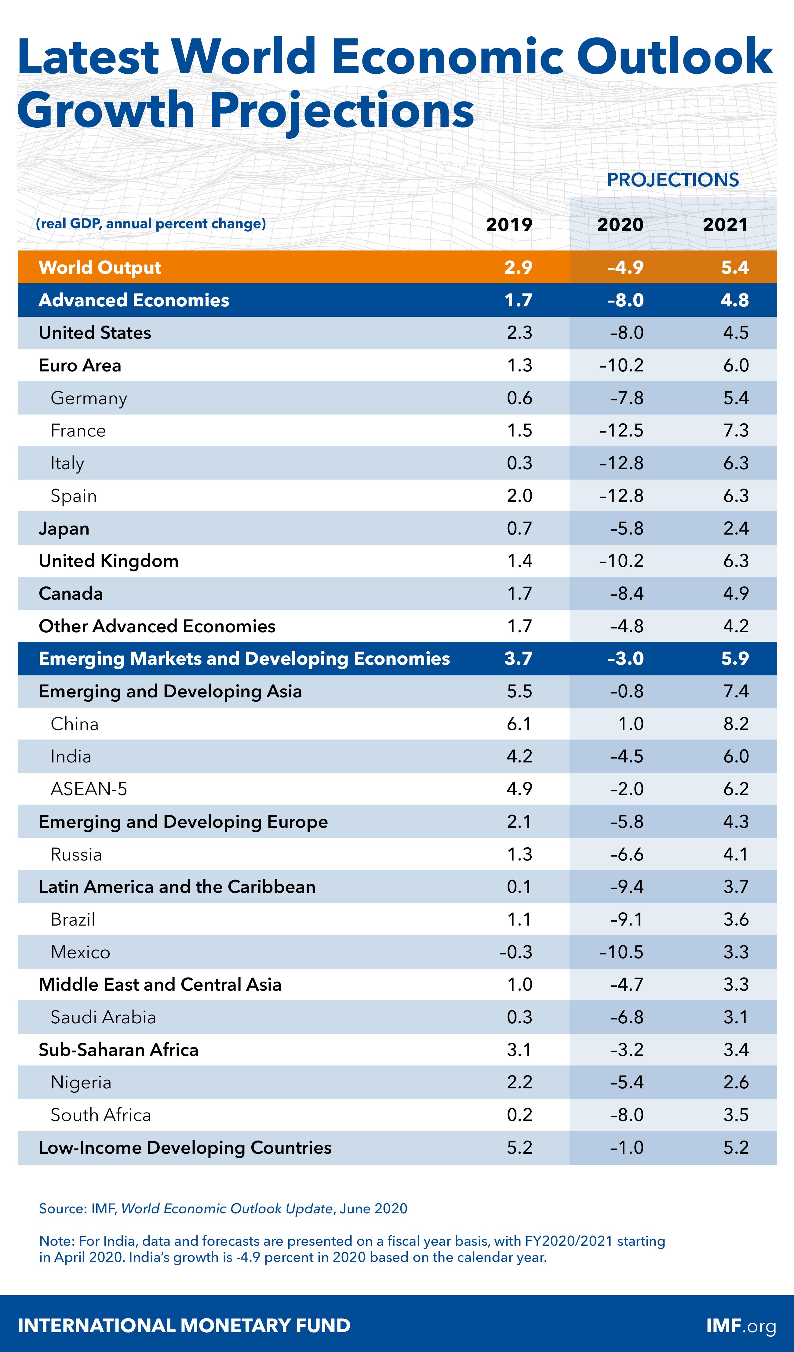 МВФ погіршив прогноз падіння світової економіки у 2020 році ще на 2%