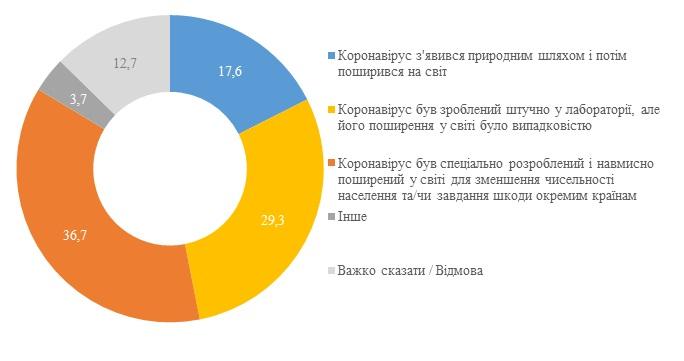 66% украинцев считают, что коронавирус был создан в лаборатории - опрос КМИС