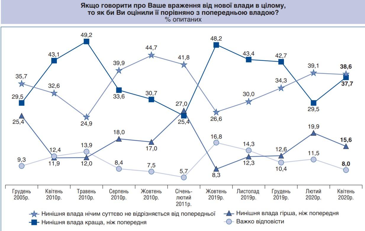 38% українців вважають, що нинішня влада краща за попередню - опитування