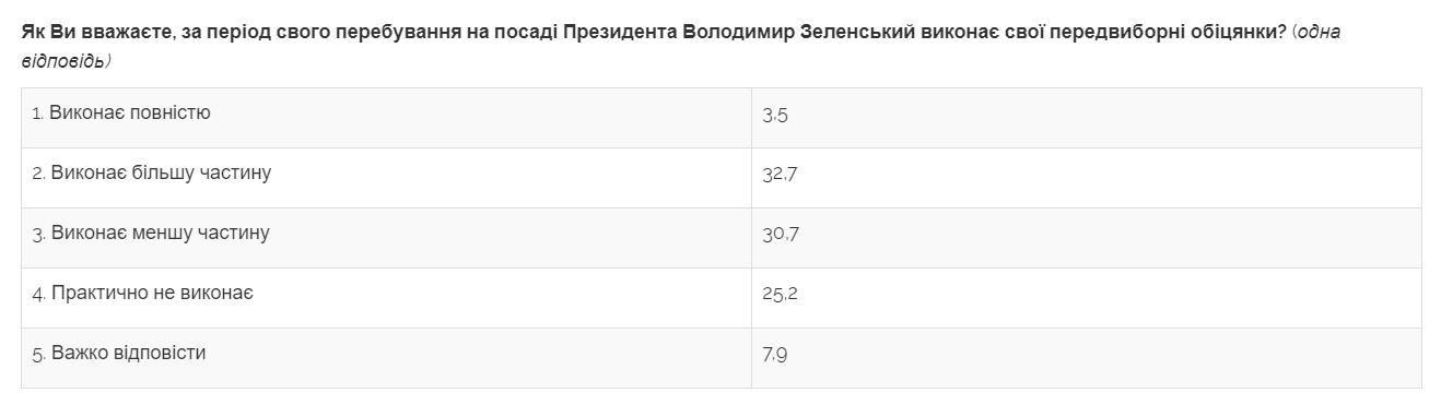 3,5% українців вірять, що Зеленський повністю виконає обіцянки - опитування