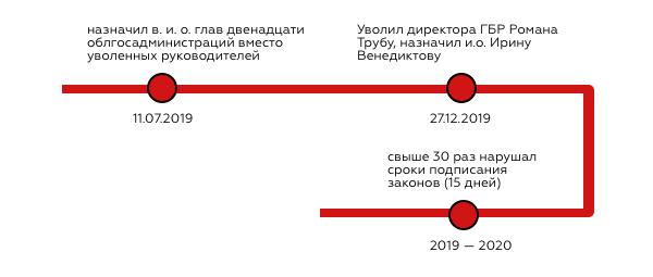 От Кучмы до Зеленского: Кто из гарантов Конституции чаще нарушал Конституцию