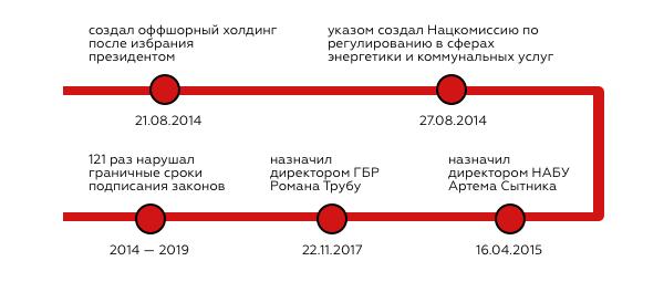 От Кучмы до Зеленского. Кто из президентов чаще нарушал Конституцию