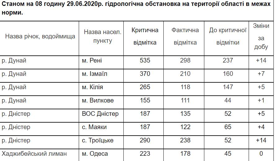 В Одесской области поднимается уровень воды: может затопить села и трассу – ГСЧС