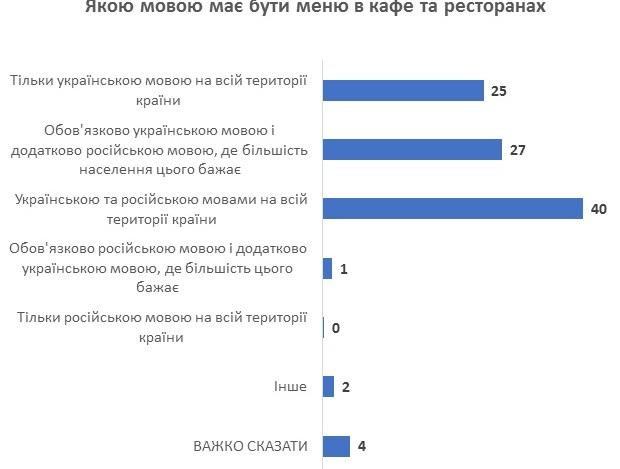 На каком языке должно быть меню. КМИС провел опрос украинцев – результаты