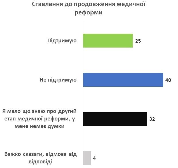 40% украинцев против нынешнего этапа медреформы – опрос