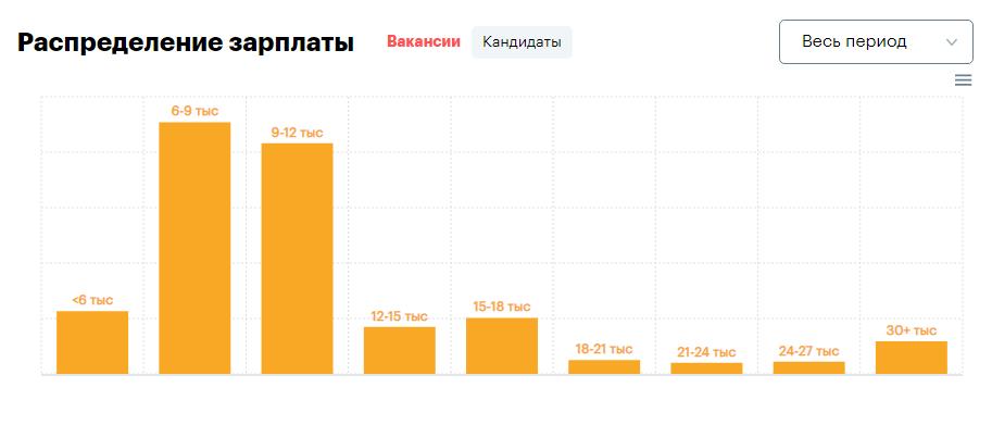 зарплата фриланс кандидаты 2019 (rabota.ua)