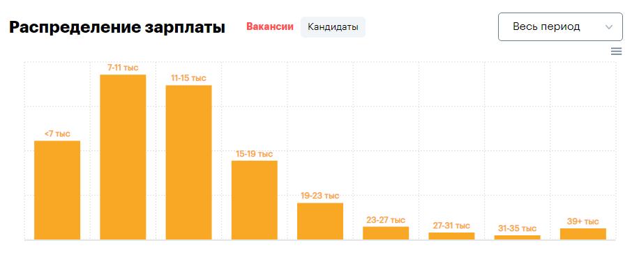 ожидаемая зп у кандидатов 2020 (rabota.ua)