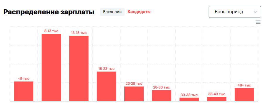 зарплата фриланс по вакансиям 2020 (rabota.ua)