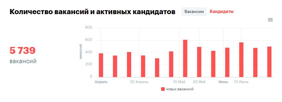 вакансии 2019 (rabota.ua)