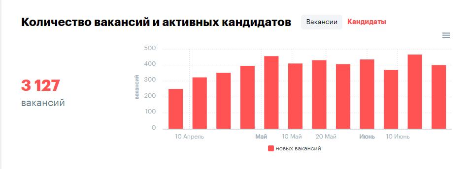 вакансии 2020 (rabota.ua)