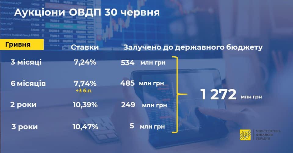 Мінфін скоротив продаж ОВДП у п'ять разів