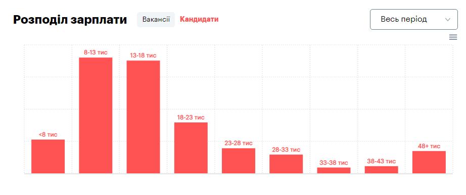 зарплата фриланс вакансії 2020 (rоbota.ua)