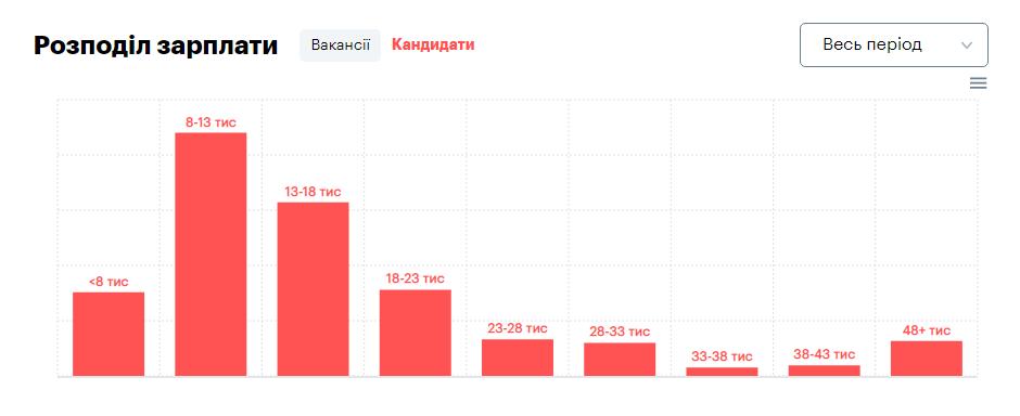 зарплата фриланс вакансії 2019 (rоbota.ua)