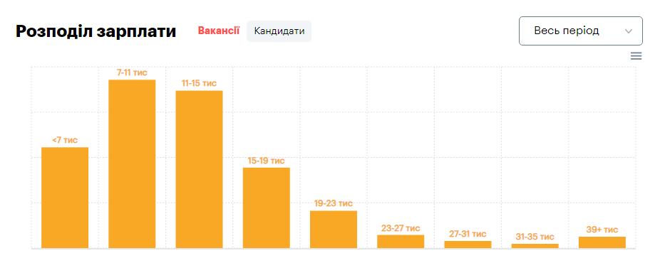зарплата фриланс кандидати 2020 (rоbota.ua)