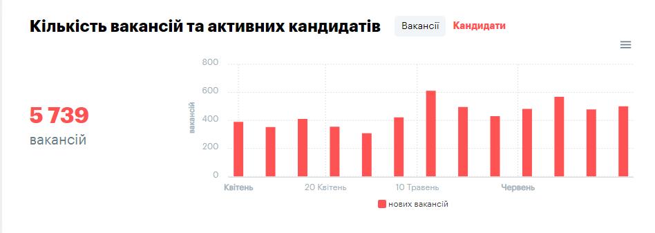 вакансії 2019 (rоbota.ua)