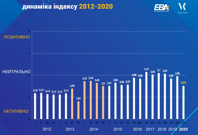 Очікування інвесторів в Україні знизилися до рівня 2015 року - опитування ЄБА