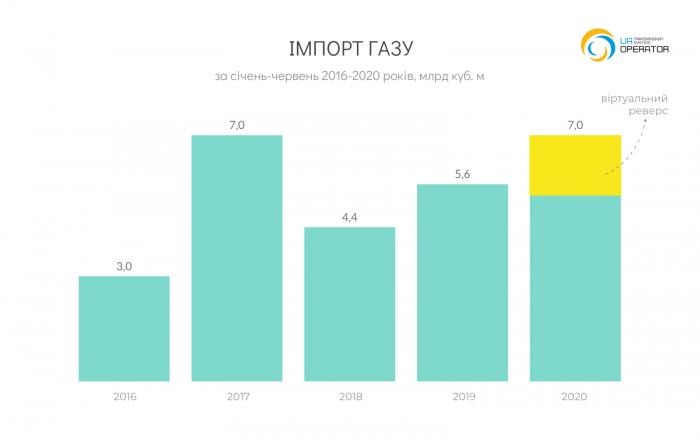 Украина увеличила на четверть импорт газа из ЕС