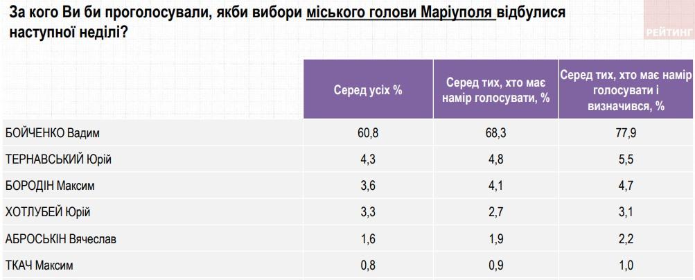 """Кто сейчас выиграл бы местные выборы в Мариуполе. Не """"слуги"""" и не ОПЗЖ – опрос"""