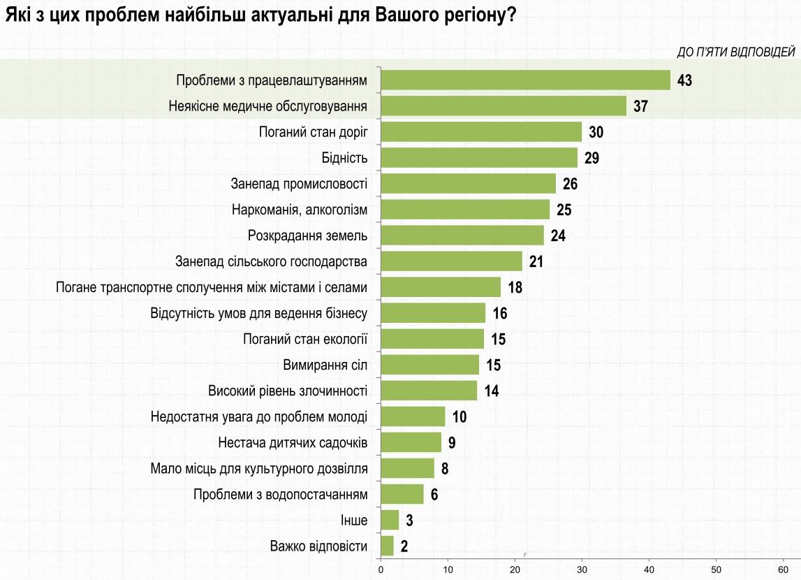 Больше всего жителей Львовской области беспокоит вопрос трудоустройства – опрос