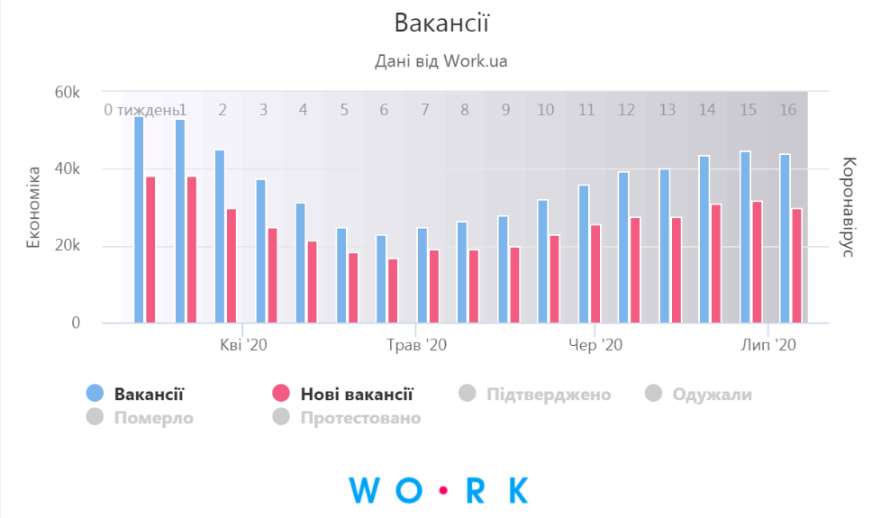 вакансії (work.ua)