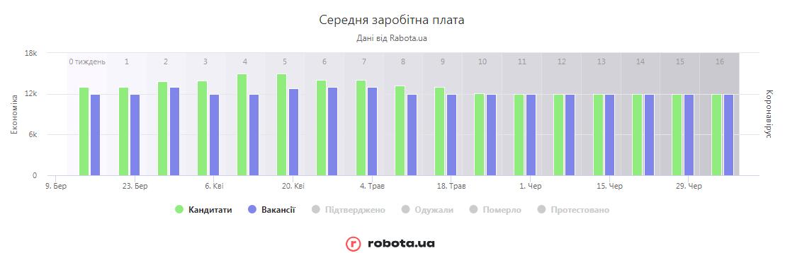 середня зп (robota.ua)